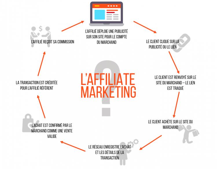 systeme-affiliation-pour-monetiser-site-internet